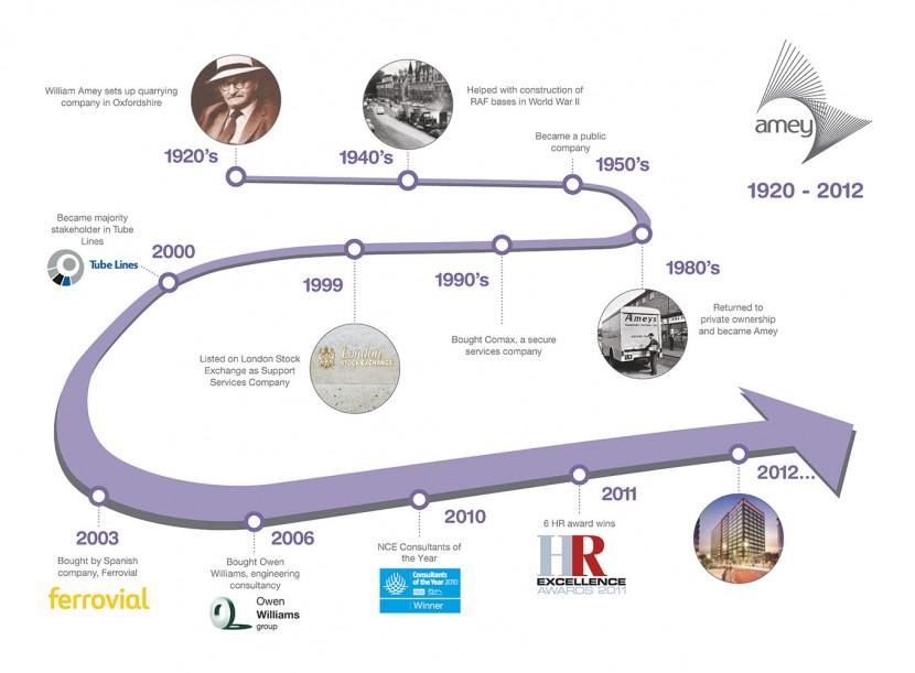 amey_timeline_2012.jpg